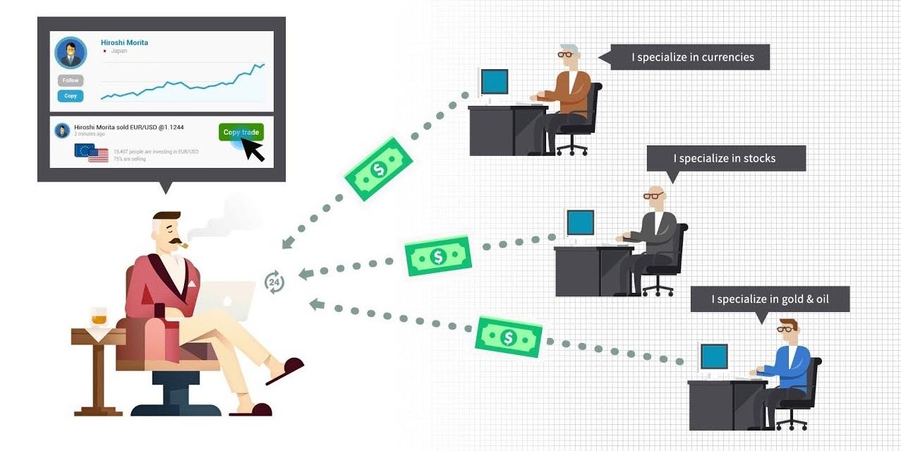 CopyTrading: come funziona?